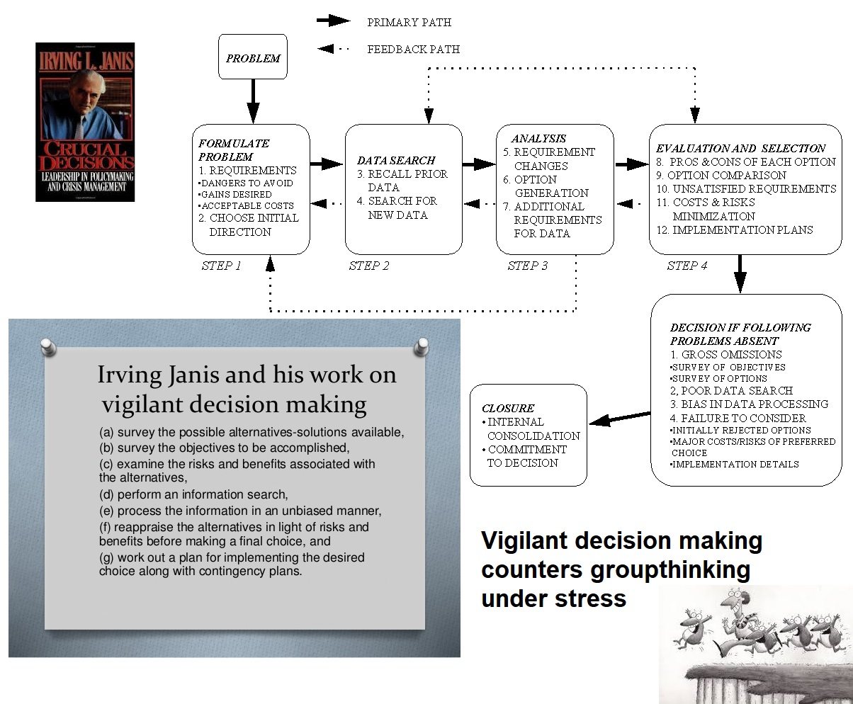 Irving Janis vigilant decision making